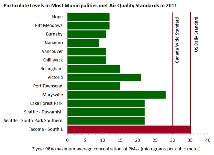 chart showing fine air particulate levels in 2011 compared to federal air quality standards