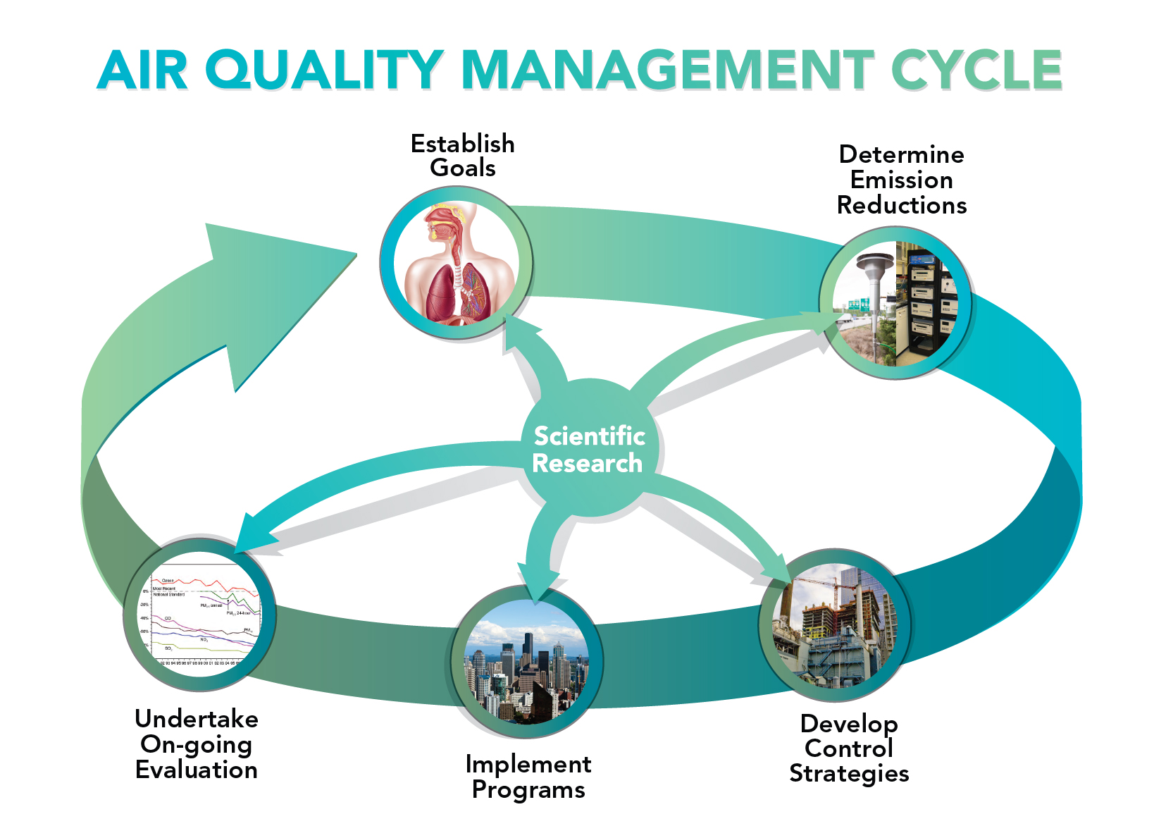Air Quality Management Process Cycle Air Quality