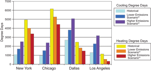 Climate impacts on energy climate change impacts us epa bar graph showing cooling and heating degree days in new york chicago dallas ccuart Image collections