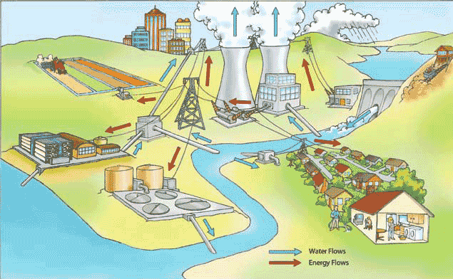 Primary Purpose We Treat Drinking Water And Wastewater
