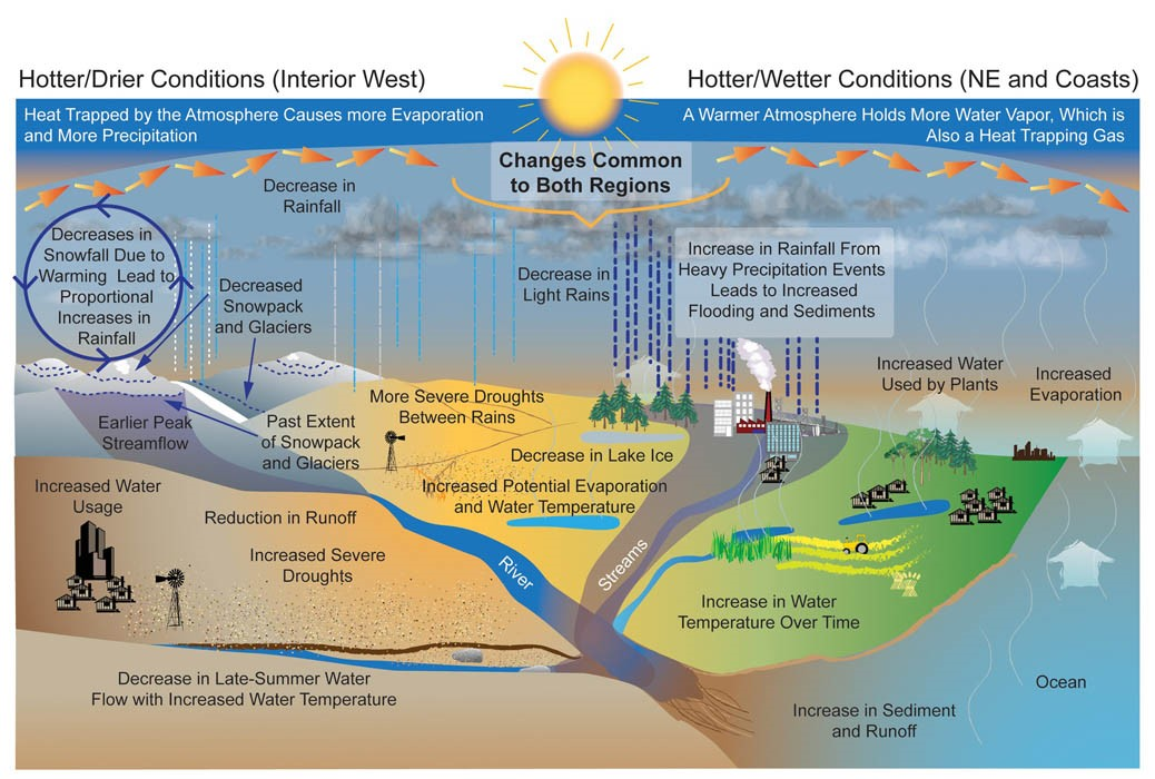 Climate impacts on water resources climate change impacts us epa an infographic showing projected changes to the water cycle increased droughts are projected for hotter ccuart