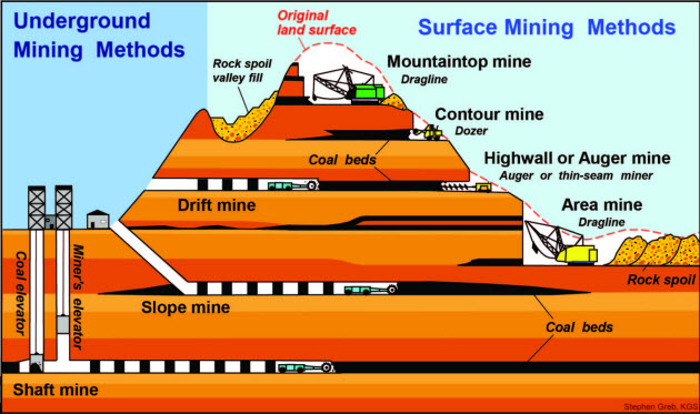Surface Mining Diagram - Bookmark About Wiring Diagram