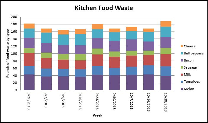 this is an example bar chart showing how much kitchen food waste is generator in pounds