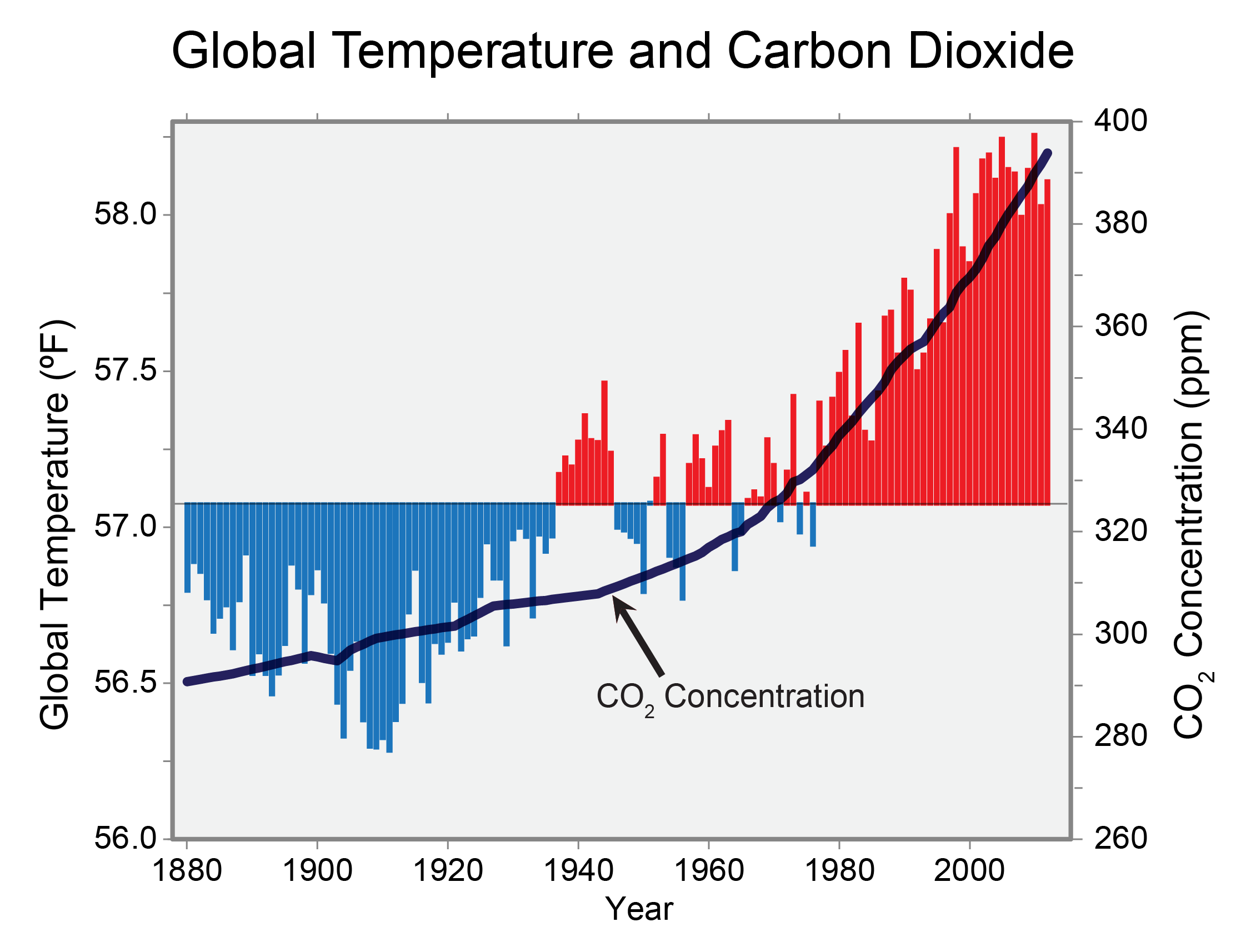 Frequently asked questions about climate change climate change graph of global annual average temperature as measured over both land and oceans has ccuart Image collections