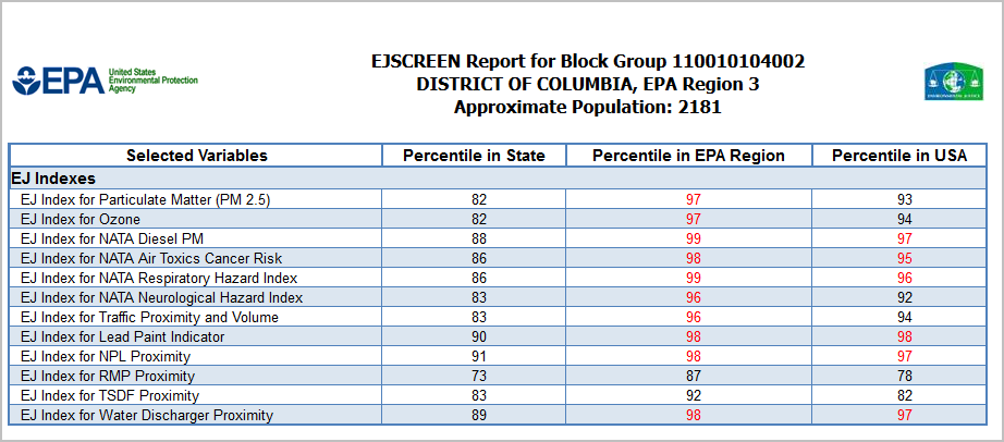 Screenshot of Printable Report EJ Indexes table
