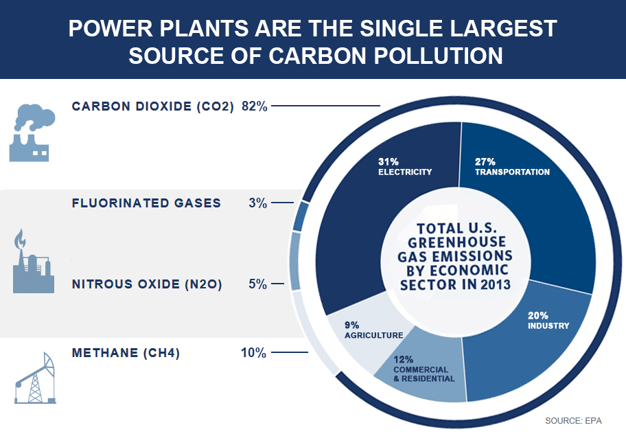 Chart showing total U.S. greenhouse gas emissions by type and economic sector in 2012