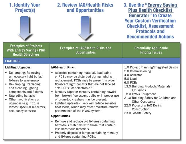 Basic Steps to Using the Energy Savings Plus Health Guidelines