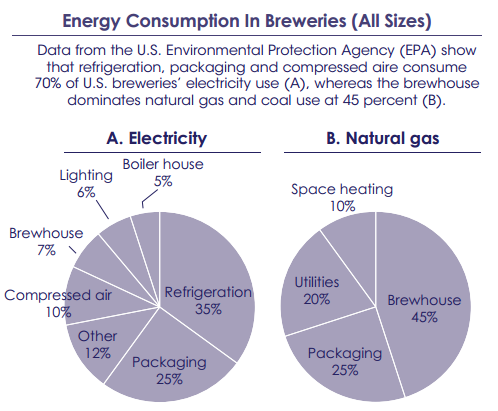 Pie charts showing end uses that consume electricity and natural gas in breweries.