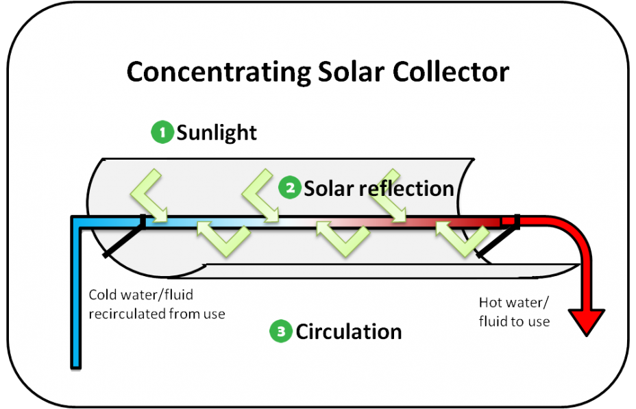 Diagram showing a parabolic trough, which is one example of a concentrating solar collector. Components are labeled with numbers that match the text.