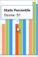 Screenshot of State Percentile chart showing mouseover pop up