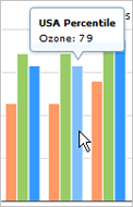 Screenshot of USA Percentile chart showing mouseover pop up