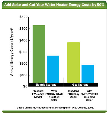 Bar graph showing projected energy savings for households that switch to solar water heating.