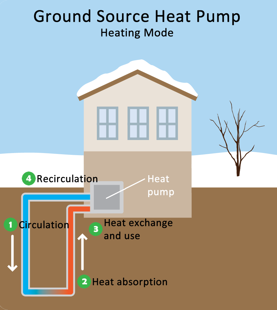 Geothermal Heating And Cooling Technologies Renewable
