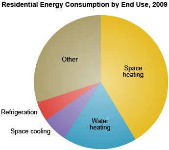 Pie chart showing energy consumption by end use for the residential sector.  The end use with the largest energy consumption is space heating, followed by other end uses, water heating, space cooling, and refrigeration.