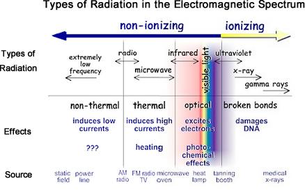Radiation Basics   Radiation Protection   US EPA