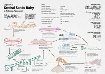 Central Sands Infographic