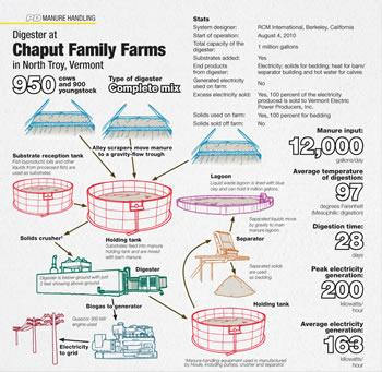 Chaput Family Farms Infographic