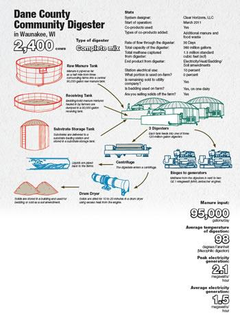 Dane County Digester Infographic