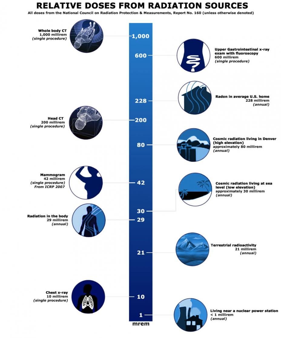 Radiation Sources And Doses Radiation Protection Us Epa