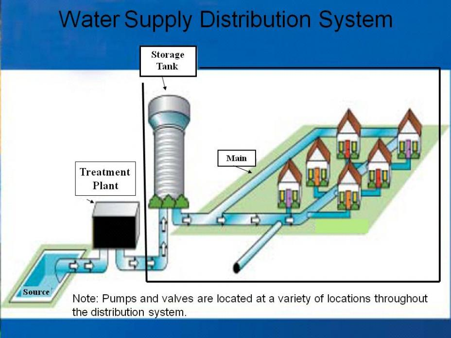 Drinking Water Distribution Systems Six Year Review Of