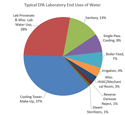 Pie chart showing end uses of water in a laboratory, including 37 percent for cooling tower make-up, 27.5 percent for laboratory process and miscellaneous laboratory water use, 13 percent for sanitary use, 8 percent for single-pass cooling, 6.5 percent for boiler feed, 4 percent for irrigation, 3 percent for miscellaneous HVAC/mechanical room, 1 percent for reverse osmosis, and less than 1 percent for steam sterilizers.