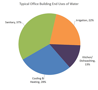 Pie chart showing typical end uses of water in an office building, including 37 percent for sanitary use, 28 percent for cooling and heating, 22 percent for irrigation, and 13 percent for the kitchen/dishwashing.