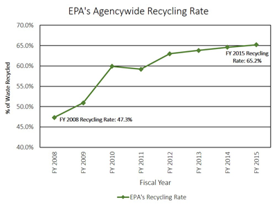 Graph showing EPA's recycling rate from fiscal year 2008 through fiscal year 2015. In fiscal year 2008, EPA's waste diversion rate was 47.3 percent. In fiscal year 2015, EPA's waste diversion rate was 65.2 percent.
