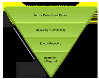 Sustainable Materials Management Non Hazardous Materials