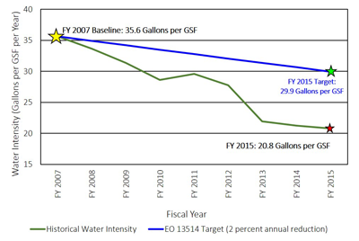 Graph showing that EPA reduced its water use from the fiscal year 2007 baseline of 35.6 gallons of water per gross square foot to 20.8 gallons of water per gross square foot in fiscal year 2015, exceeding the fiscal year 2015 target of 29.9 gallons of water per gross square foot.