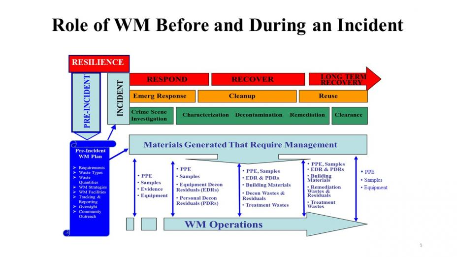 role, waste management, before, during, all-hazards, incident
