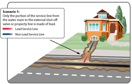 diagram 1 of a water service line showing the portion which is made of lead