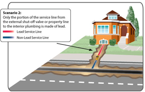 diagram 2 of a water service line showing the portion which is made of lead