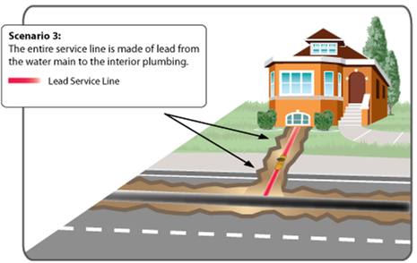 diagram 3 of a water service line showing the portion which is made of lead
