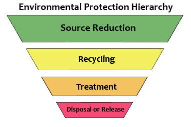 An inverted pyramid with the most preferred pollution prevention option -- source rreduction -- at the top. Other sections of the pyramid -- recycling, treatment, disposal -- are less desirable, in that order.