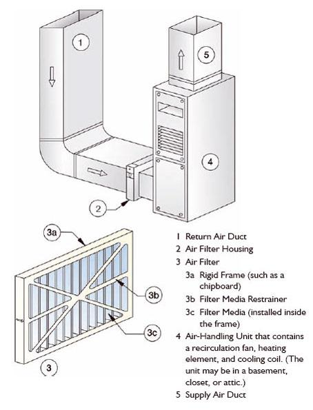 Residential Air Cleaners Second Edition A Summary Of