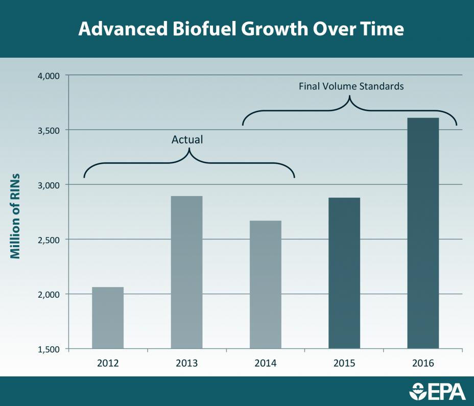 Advanced Biofuel Growth Over Time