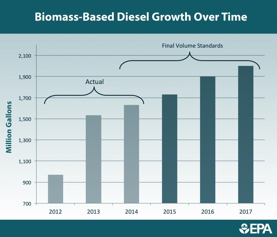 Biomass Based Diesel Growth Over Time