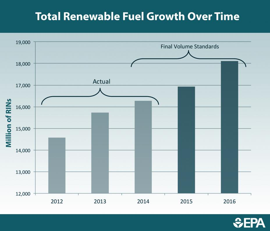 Total Renewable Fuel Growth Over Time
