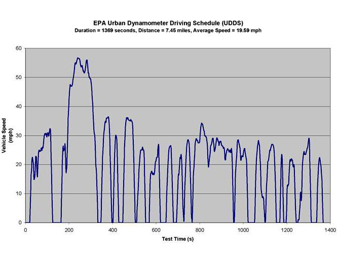 Graph of the EPA Urban Dynamometer Driving Schedule (UDDS)