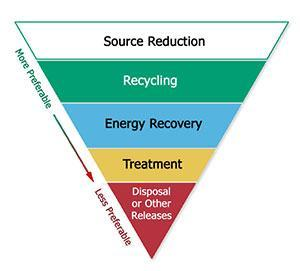 Waste Management Hierarchy, showing the order of actions in order from most preferable (source reduction) to less preferable (disposal or other releases)