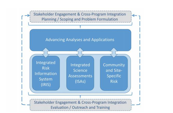 About The Human Health Risk Assessment Research (Hhra) Program