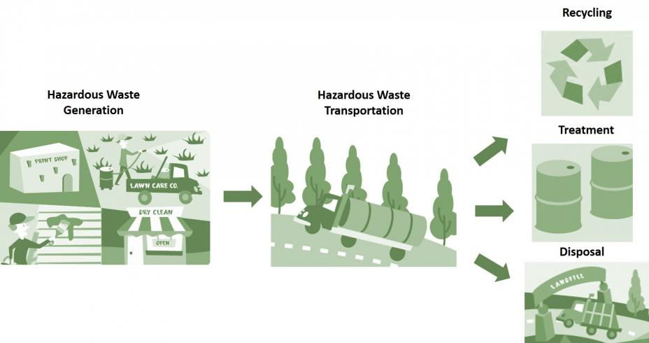 this is a depiction of the hazardous waste cradle-to-grave management system