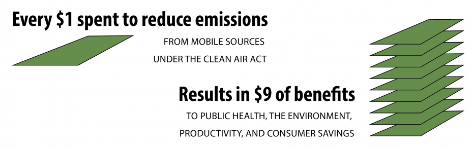 Every dollar spent to reduce emissions from mobile sources under the Clean Air Act results in nine dollars of benefits to public health, the environment, productivity, and consumer savings