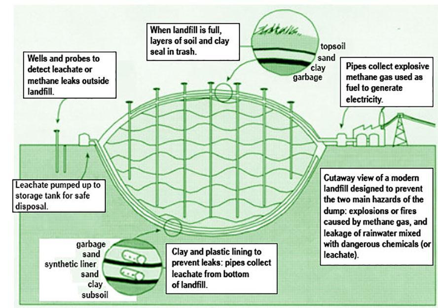 Municipal Solid Waste Landfills | Landfills | US EPA