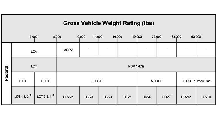 Emission Standards Vehicle Weight Classifications
