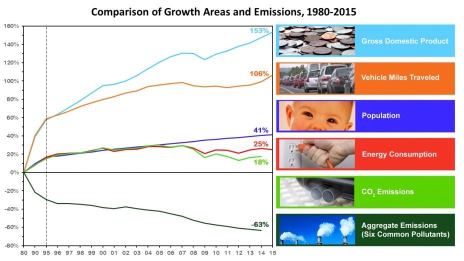 This graph shows economic growth has occurred while emissions of air pollutants have decreased.