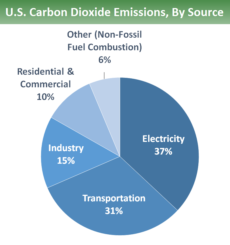 overview of greenhouse gases greenhouse gas ghg emissions us epa