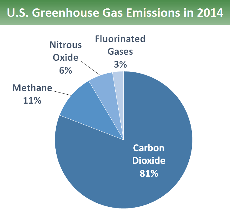 Why co2 is called greenhouse gas