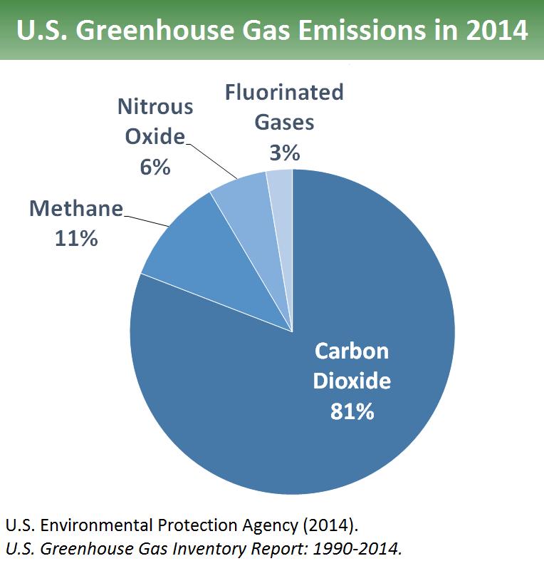 Epa Greenhouse Effect Diagram Illustration Of Wiring Diagram