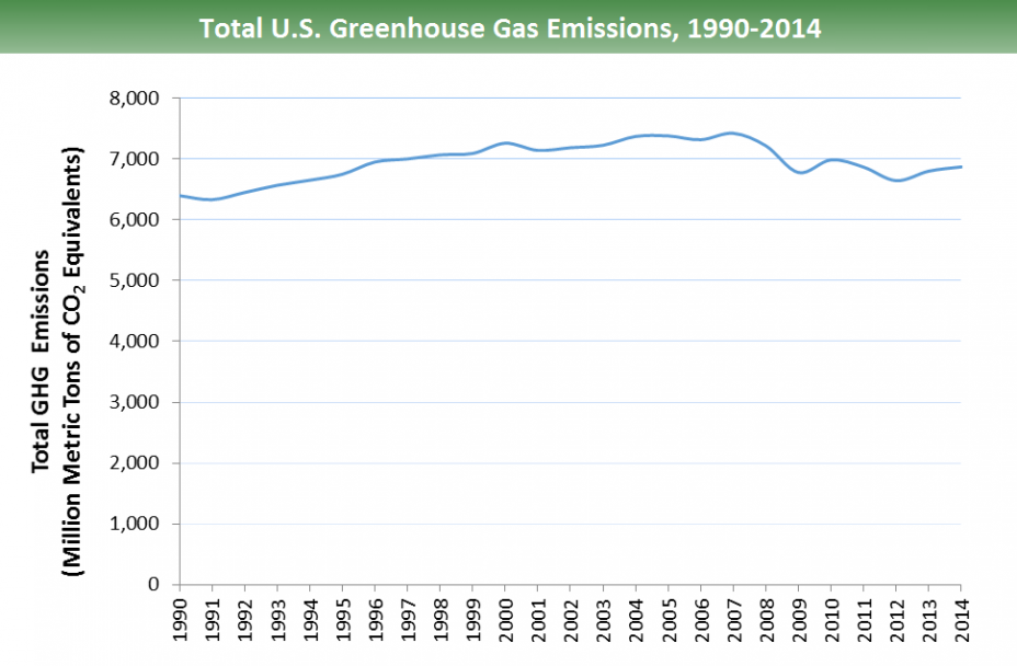 U.S. GHG emissions, 1990-2014: Emissions steadily increase from ~6,400 million metric tons of carbon dioxide equivalents in 1990 to over 7000 in 1997. Between 2007-2009, emissions are ~6800, followed by ~7000 in 2010-2011, ~6000 in 2012, & ~6900 in 2014.